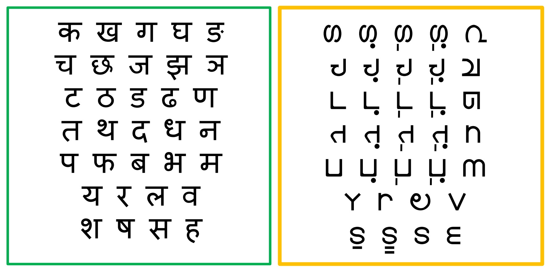 Notice how Bharati has tried to make characters across a phonetic row more consistent